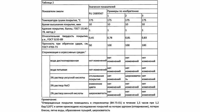 Сотрудники РХТУ им. Д.И. Менделеева запатентовали ЛКМ для окраски металлопроката
