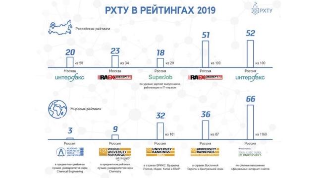 РХТУ имени Д.И. Менделеева в рейтингах 2019 года